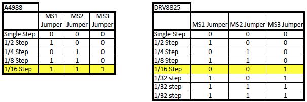 Stepper-Driver Settings – V-King CoreXY 3D Printer