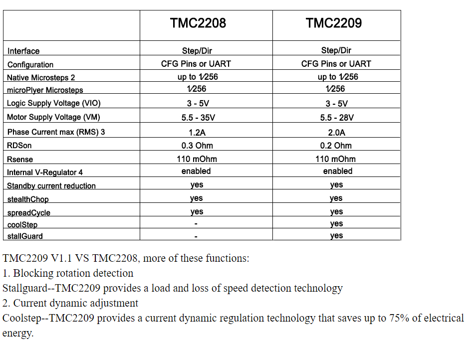 Tmc2208 Spreadcycle
